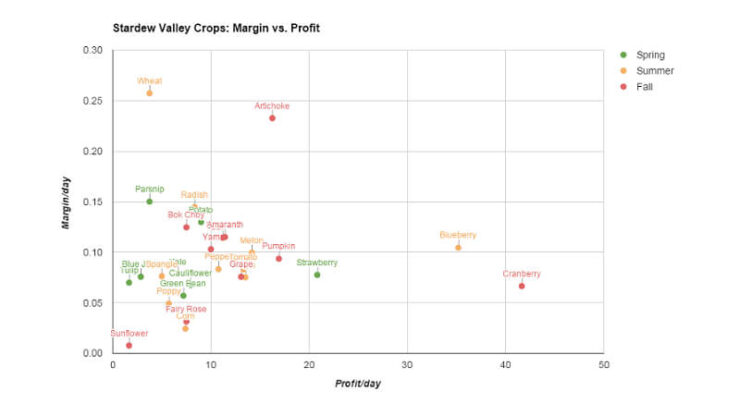 Stardew Valley Profitable Crops